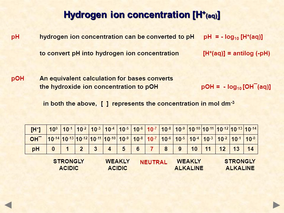 Hydrogen ion concentration [H+(aq)]